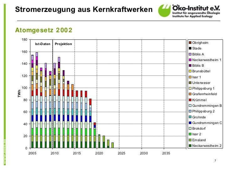 Stromerzeugung aus KernkraftwerkenAtomgesetz 2002      180               Ist-Daten     Projektion                         ...
