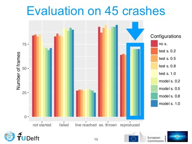 Evaluation on 45 crashes !13 0 25 50 75 not started failed line reached ex. thrown reproduced Numberofframes Configuration...
