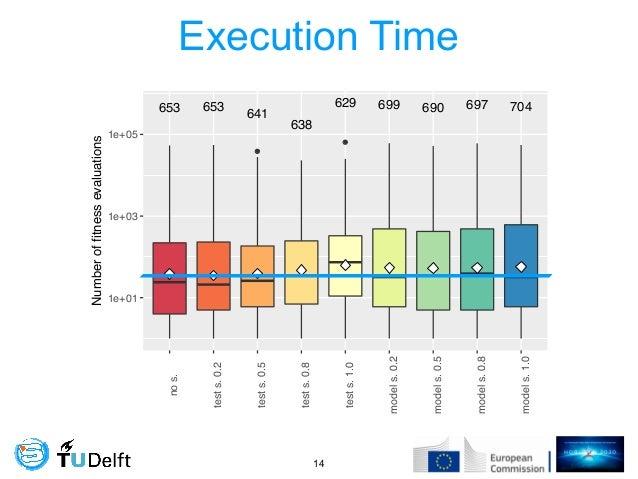 Execution Time !14 ● ● 653 653 641 638 629 699 690 697 704 1e+01 1e+03 1e+05 nos. tests.0.2 tests.0.5 tests.0.8 tests.1.0 ...
