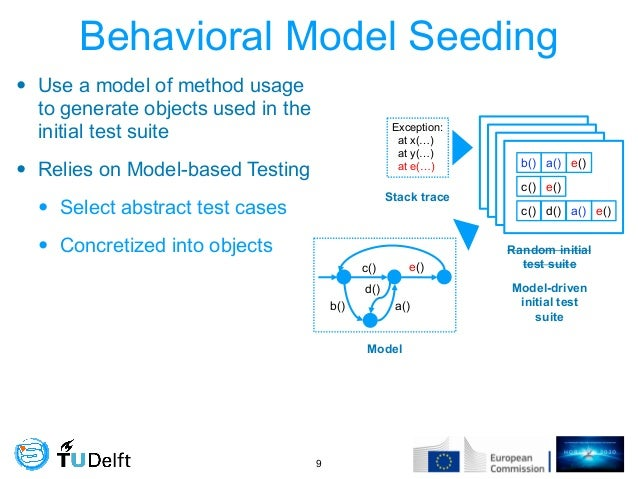 Behavioral Model Seeding • Use a model of method usage to generate objects used in the initial test suite • Relies on Mode...