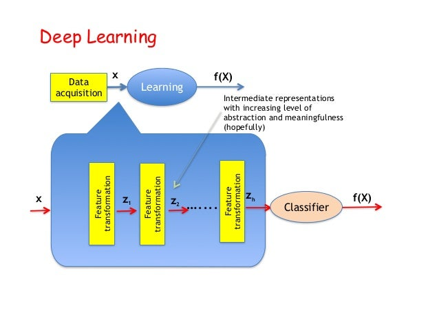 Deep Learning Deep Learning Data acquisition Learning x f(X) Feature transformation Feature transformation Feature transfo...