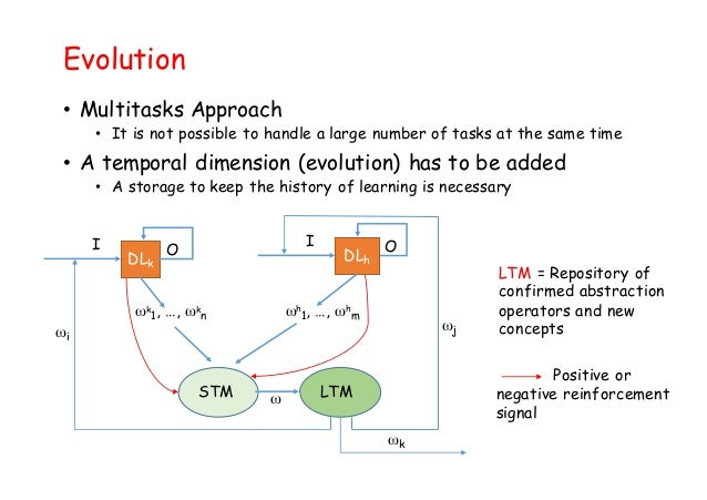 Evolution • Multitasks Approach • It is not possible to handle a large number of tasks at the same time • A temporal dimen...