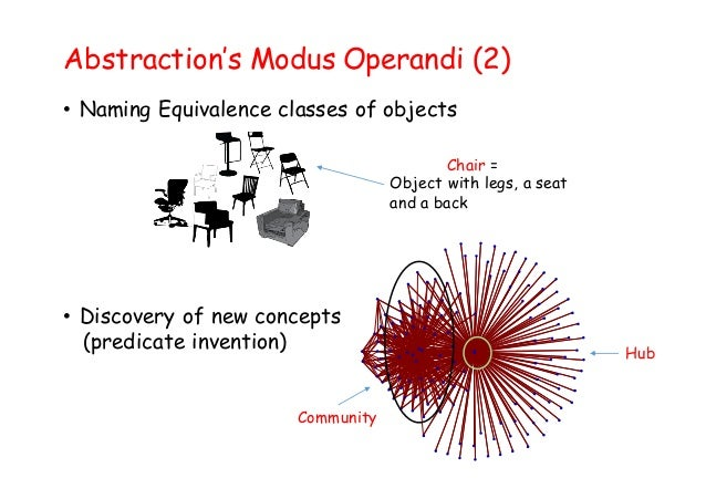 Abstraction's Modus Operandi (2) • Naming Equivalence classes of objects • Discovery of new concepts (predicate invention)...