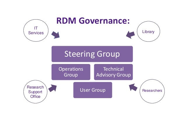 RDM Service Staff  Research Services  Manager  1 X RS  Librarian  1 x RDM Support  Analyst 12XFTE RS Team  (OA, Repository...