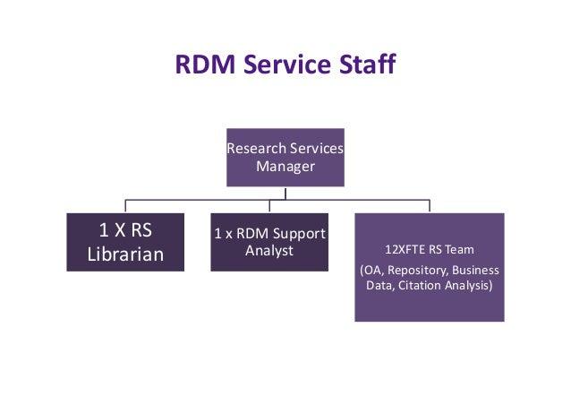 (Library) RDM Technical Staff  0.5 RDM Manager  1 X  Developer