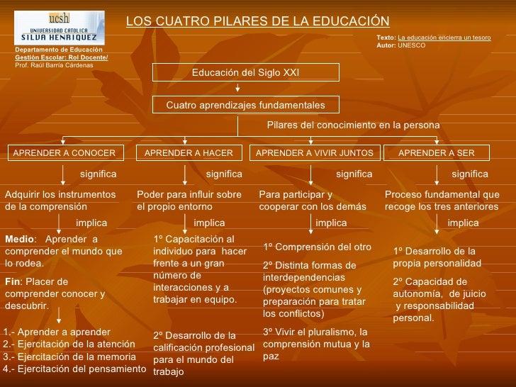 LOS CUATRO PILARES DE LA EDUCACIÓN Texto:   La educación encierra un tesoro Autor:  UNESCO Educación del Siglo XXI Cuatro ...