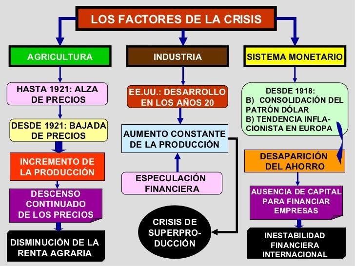 LOS FACTORES DE LA CRISIS AGRICULTURA INDUSTRIA SISTEMA MONETARIO HASTA 1921: ALZA DE PRECIOS DESDE 1921: BAJADA DE PRECIO...