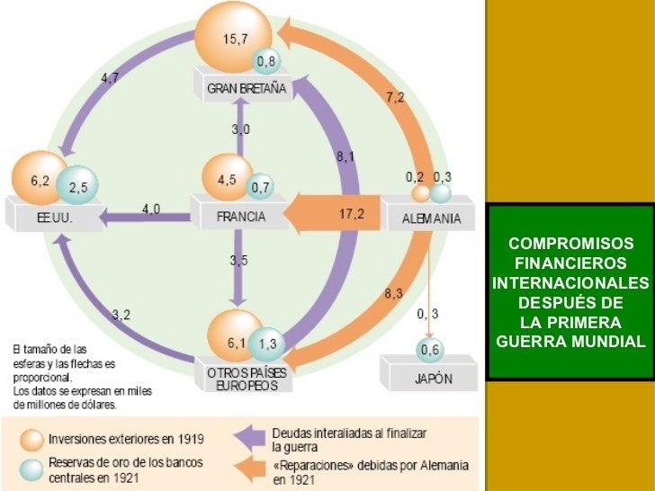 COMPROMISOS FINANCIEROS INTERNACIONALES DESPUÉS DE LA PRIMERA GUERRA MUNDIAL