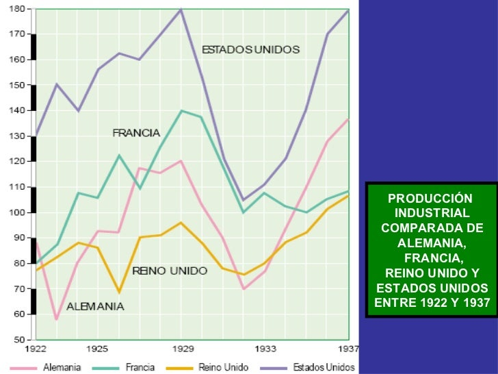 PRODUCCIÓN  INDUSTRIAL COMPARADA DE ALEMANIA, FRANCIA, REINO UNIDO Y ESTADOS UNIDOS ENTRE 1922 Y 1937