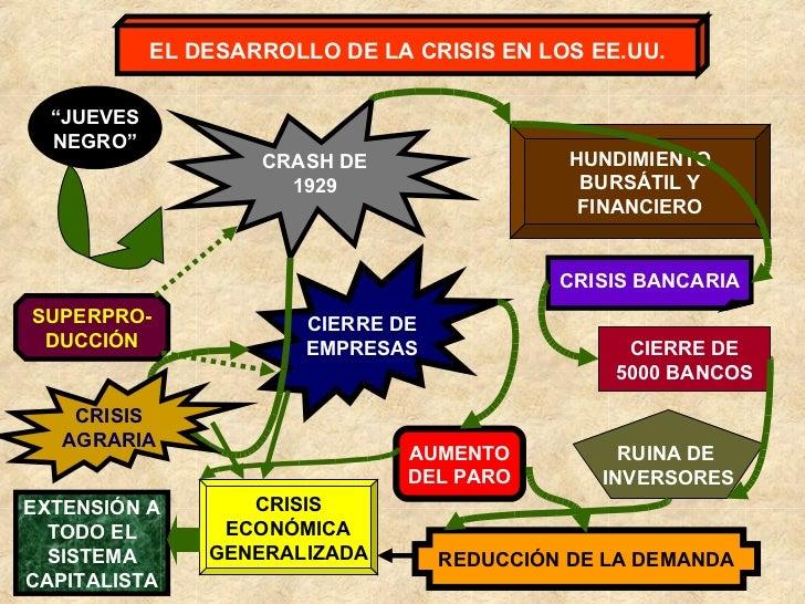 """EL DESARROLLO DE LA CRISIS EN LOS EE.UU. CRASH DE 1929 """" JUEVES NEGRO"""" HUNDIMIENTO BURSÁTIL Y FINANCIERO CRISIS BANCARIA C..."""