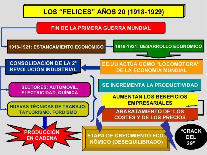 """LOS """"FELICES"""" AÑOS 20 (1918-1929) FIN DE LA PRIMERA GUERRA MUNDIAL 1918-1921: ESTANCAMIENTO ECONÓMICO 1918-1921: DESARROLL..."""