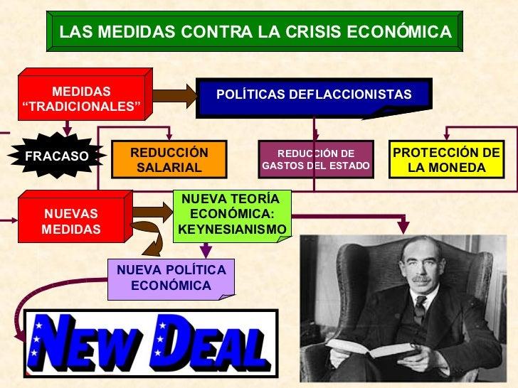 """LAS MEDIDAS CONTRA LA CRISIS ECONÓMICA MEDIDAS """" TRADICIONALES"""" POLÍTICAS DEFLACCIONISTAS REDUCCIÓN SALARIAL REDUCCIÓN DE ..."""