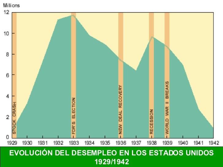 EVOLUCIÓN DEL DESEMPLEO EN LOS ESTADOS UNIDOS 1929/1942