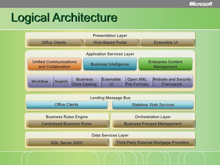 loan origination reference architecture deep dive