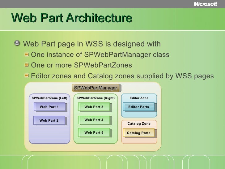 Loan origination reference architecture deep dive for Web page architecture