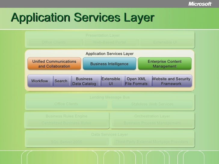 application layer and operating system collaboration Virtualization definition and solutions  designed to provide a layer of abstraction between computer hardware systems and the software running on them  preconfigured application bundled.