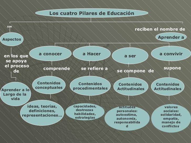 Los Cuatro Pilares De La EducacióN Slide 2