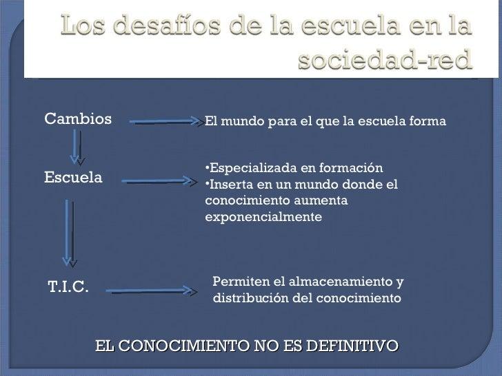 Cambios  El mundo para el que la escuela forma Escuela  <ul><li>Especializada en formación </li></ul><ul><li>Inserta en un...