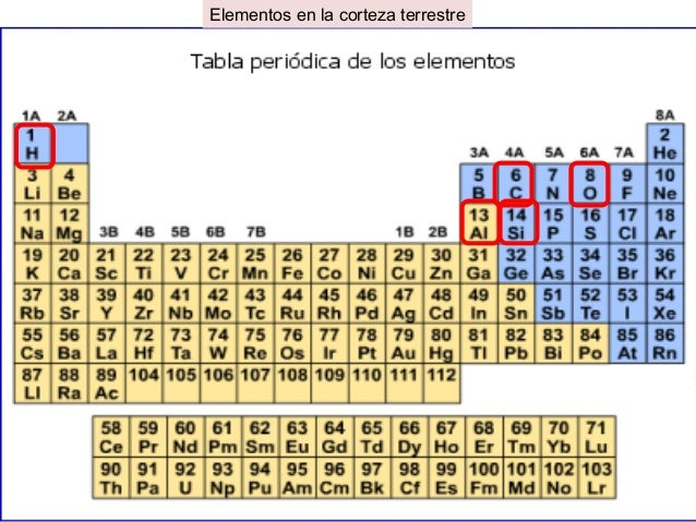 Los elementos quimicos grupo periodo ii a i a iii a iv a vi av a vii a viii a urtaz Choice Image