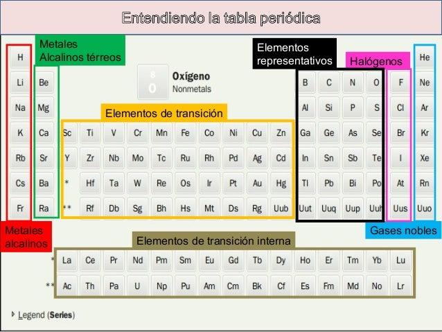 Los elementos quimicos interna elementos representativos 19 propiedades peridicas radio urtaz Gallery