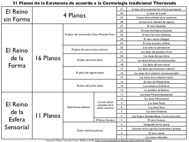Los 31 planos de la existencia Slide 2