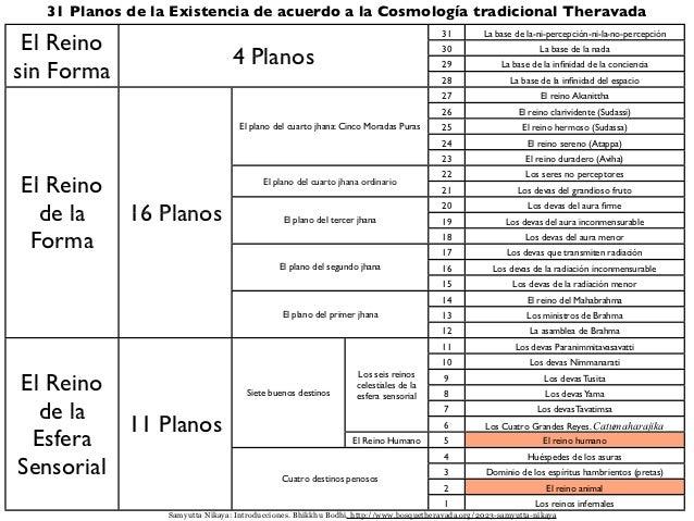 Los 31 planos de la existencia Slide 3