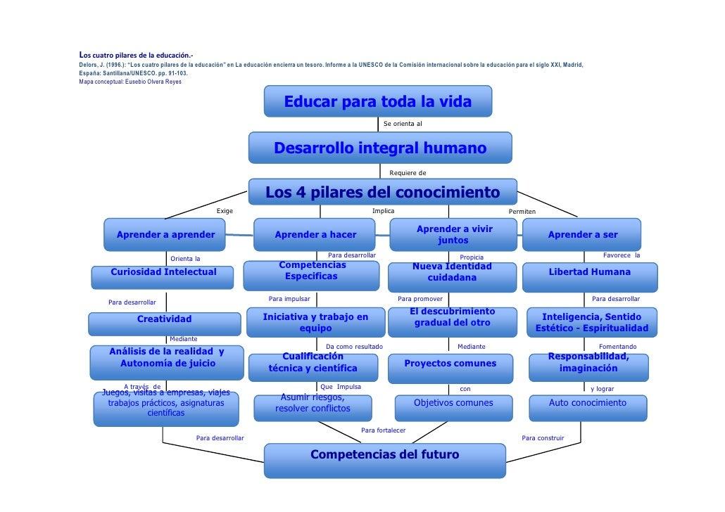 """Los cuatro pilares de la educación.- Delors, J. (1996.): """"Los cuatro pilares de la educación"""" en La educación encierra un ..."""