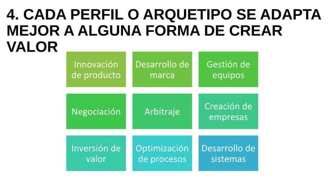 4. CADA PERFIL O ARQUETIPO SE ADAPTA MEJOR A ALGUNA FORMA DE CREAR VALOR Innovación de producto Desarrollo de marca Gestió...