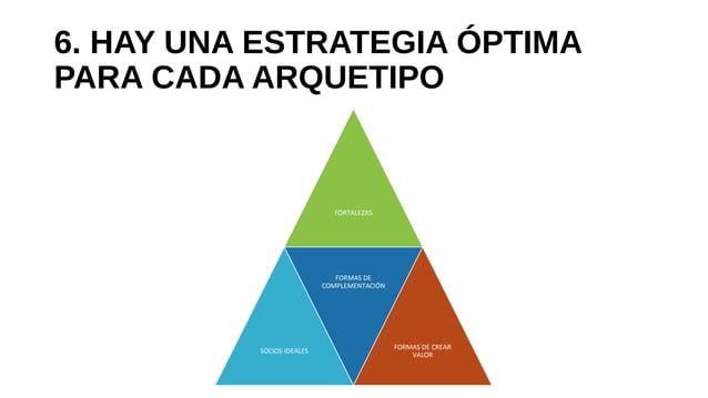 6. HAY UNA ESTRATEGIA ÓPTIMA PARA CADA ARQUETIPO FORTALEZAS SOCIOS IDEALES FORMAS DE COMPLEMENTACIÓN FORMAS DE CREAR VALOR