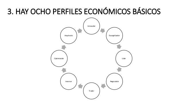 3. HAY OCHO PERFILES ECONÓMICOS BÁSICOS Innovador Evangelizador Líder Negociador Trader Inversor Optimizador Arquitecto