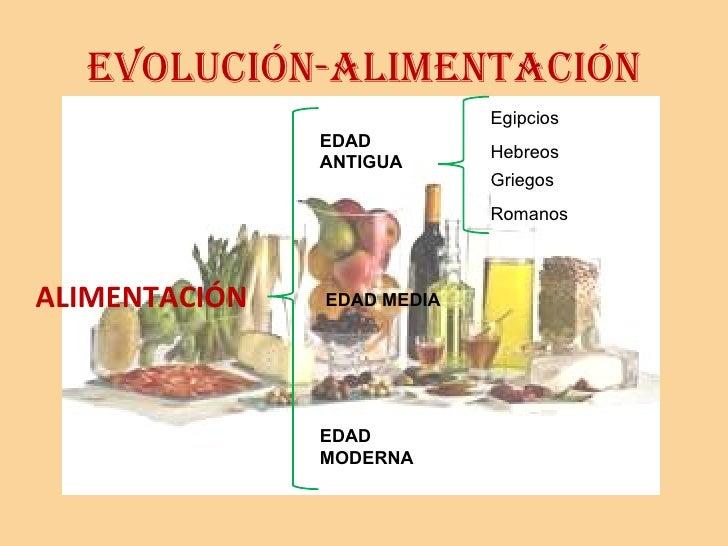 EVOLUCIÓN-ALIMENTACIÓN <ul><li>ALIMENTACIÓN </li></ul>EDAD ANTIGUA EDAD MEDIA EDAD MODERNA Egipcios Hebreos Griegos Romanos