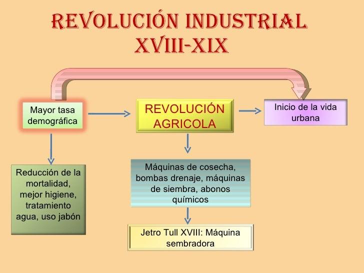 REVOLUCIÓN industrial  XVIII-XIX Máquinas de cosecha, bombas drenaje, máquinas de siembra, abonos químicos Mayor tasa demo...