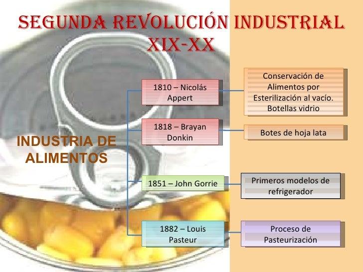 SEGUNDA REVOLUCIÓN INDUSTRIAL XIX-XX INDUSTRIA DE ALIMENTOS 1810 – Nicolás Appert Conservación de Alimentos por Esteriliza...