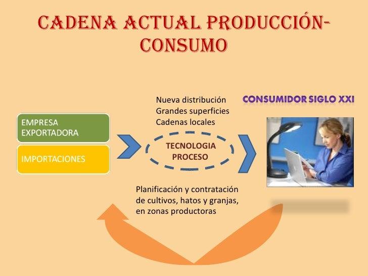 CADENA ACTUAL PRODUCCIÓN-CONSUMO Nueva distribución Grandes superficies Cadenas locales Planificación y contratación de cu...