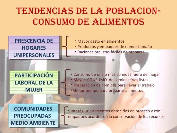 TENDENCIAS DE LA POBLACION-CONSUMO DE ALIMENTOS PRESCENCIA DE HOGARES UNIPERSONALES <ul><li>Mayor gasto en alimentos </li>...