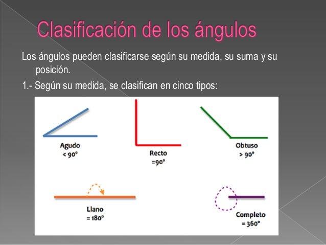 Los ngulos clasificaci n y propiedades for Clasificacion de los planos arquitectonicos