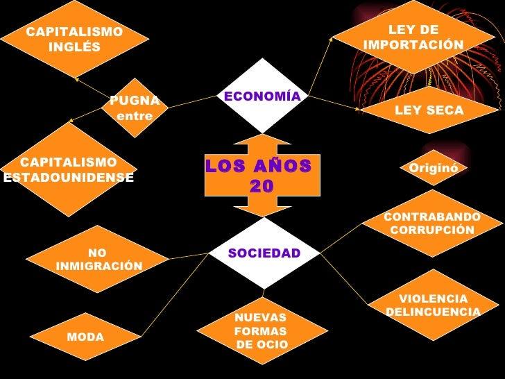 LOS AÑOS  20 PUGNA entre SOCIEDAD CAPITALISMO INGLÉS CAPITALISMO ESTADOUNIDENSE ECONOMÍA VIOLENCIA DELINCUENCIA NO INMIGRA...