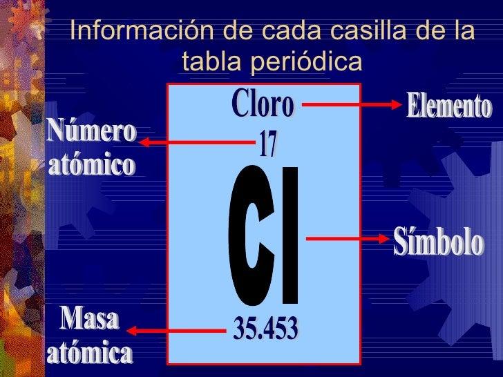 ... 9. Información De Cada Casilla De La Tabla Periódica Cl Cloro ...