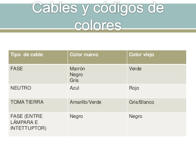 Los cables for Fase e neutro colori
