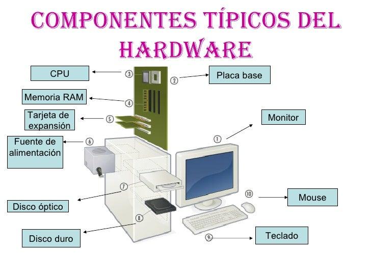 Los Componentes De La Pc