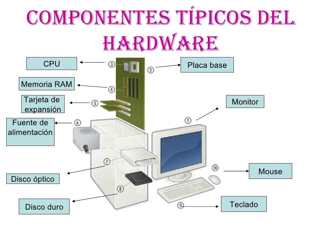 Los componentes de la pc for Elementos de hardware