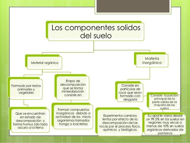 Los componente solidos del suelo for Componentes quimicos del suelo