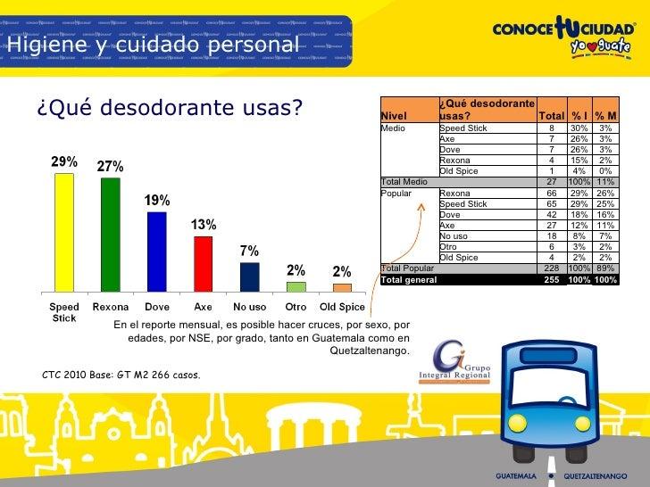 ¿Qué desodorante usas? CTC 2010 Base: GT M2 266 casos. Higiene y cuidado personal En el reporte mensual, es posible hacer ...