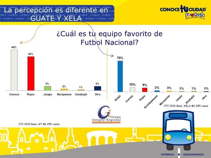 ¿Cuál es tu equipo favorito de Futbol Nacional? La percepción es diferente en GUATE Y XELA CTC 2010 Base: XELA M1 285 caso...