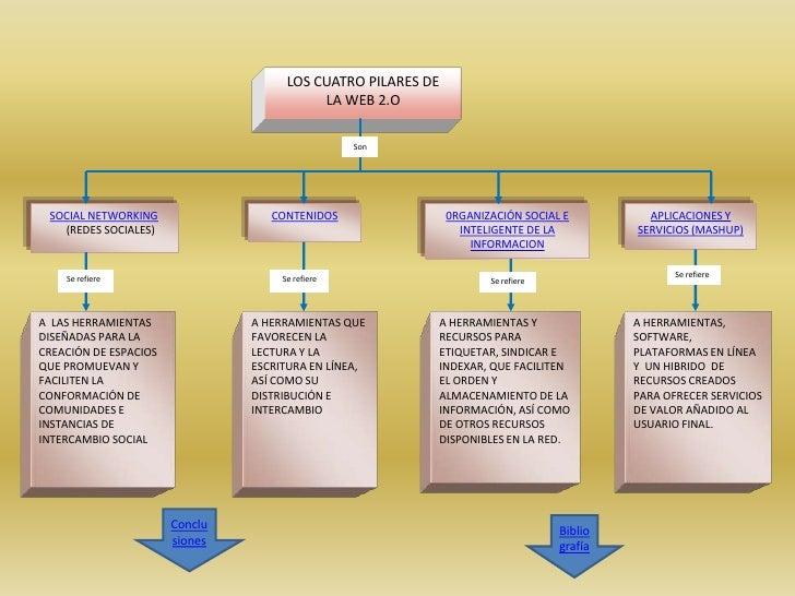 LOS CUATRO PILARES DE                                            LA WEB 2.O                                               ...