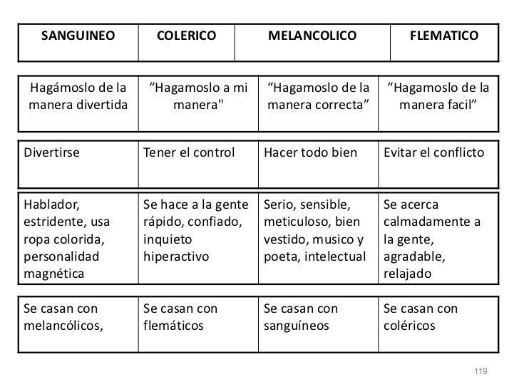 """SANGUINEO         COLERICO           MELANCOLICO               FLEMATICOHagámoslo de la    """"Hagamoslo a mi      """"Hagamoslo..."""