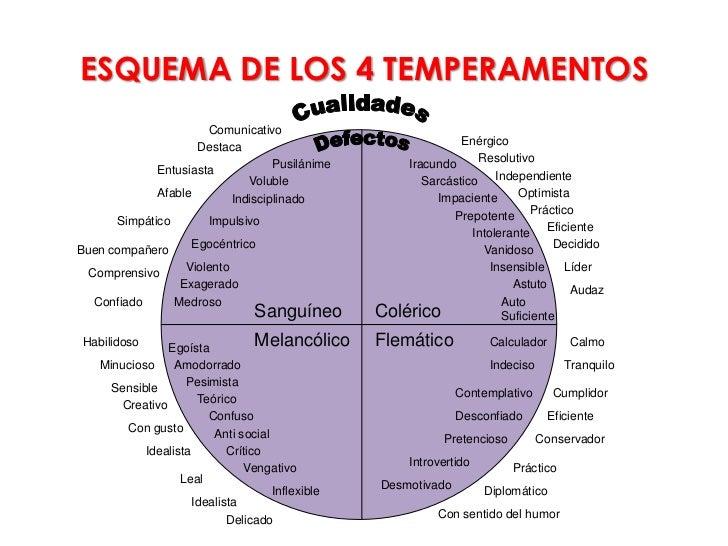 ESQUEMA DE LOS 4 TEMPERAMENTOS                      Comunicativo                    Destaca                               ...