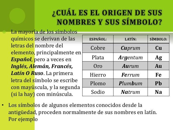 algunos elementos frecuentes y sus smbolos son 3 - Tabla Periodica De Los Elementos Quimicos Con Nombres En Latin