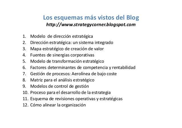 Los esquemas más vistos del Blog http://www.strategycorner.blogspot.com 1. 2. 3. 4. 5. 6. 7. 8. 9. 10. 11. 12.  Modelo de ...