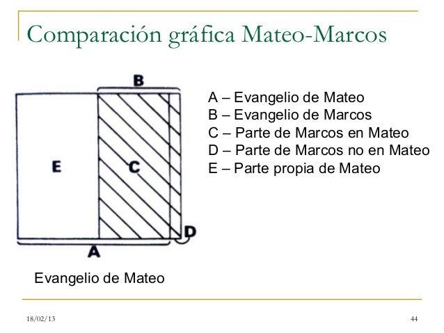 Comparación gráfica Mateo-Marcos                       A – Evangelio de Mateo                       B – Evangelio de Marco...